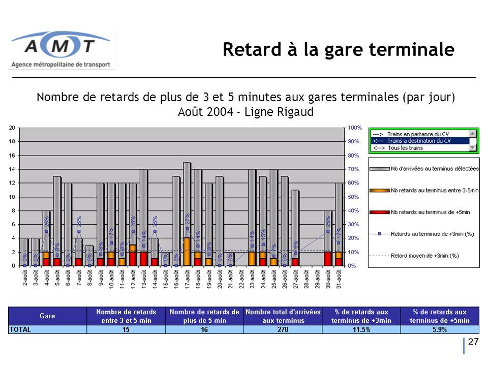 27 Retard à la gare terminale Nombre de retards de plus de 3 et 5 minutes aux gares terminales (par jour) Août 2004 - Ligne Rigaud