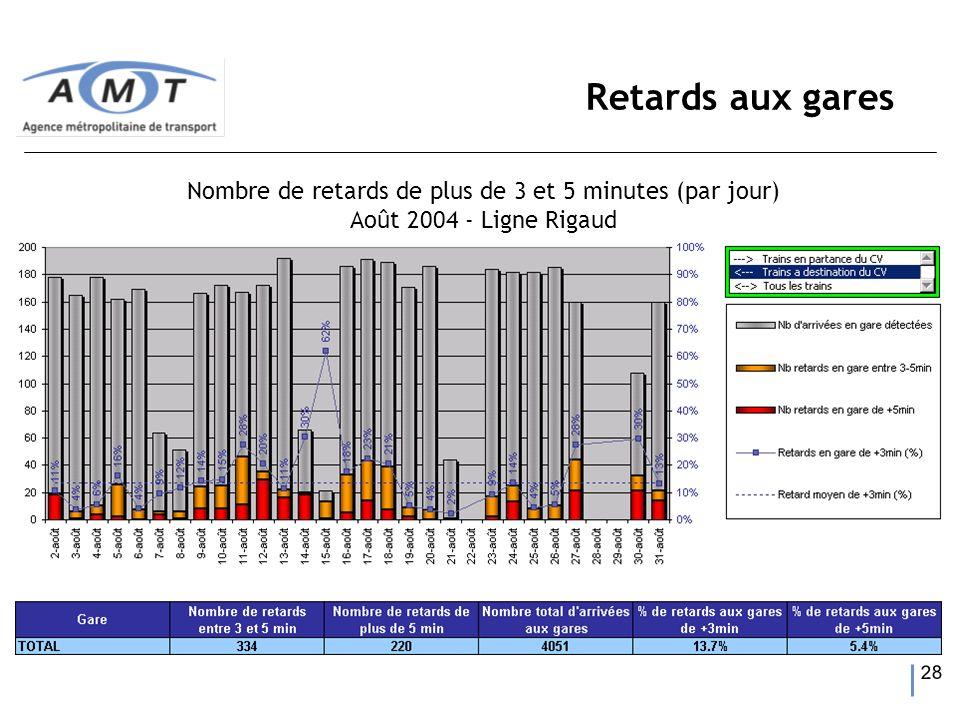 28 Retards aux gares Nombre de retards de plus de 3 et 5 minutes (par jour) Août 2004 - Ligne Rigaud
