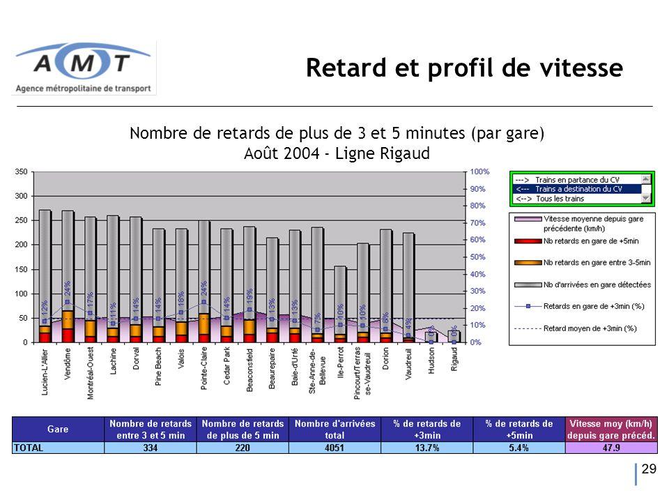 29 Retard et profil de vitesse Nombre de retards de plus de 3 et 5 minutes (par gare) Août 2004 - Ligne Rigaud