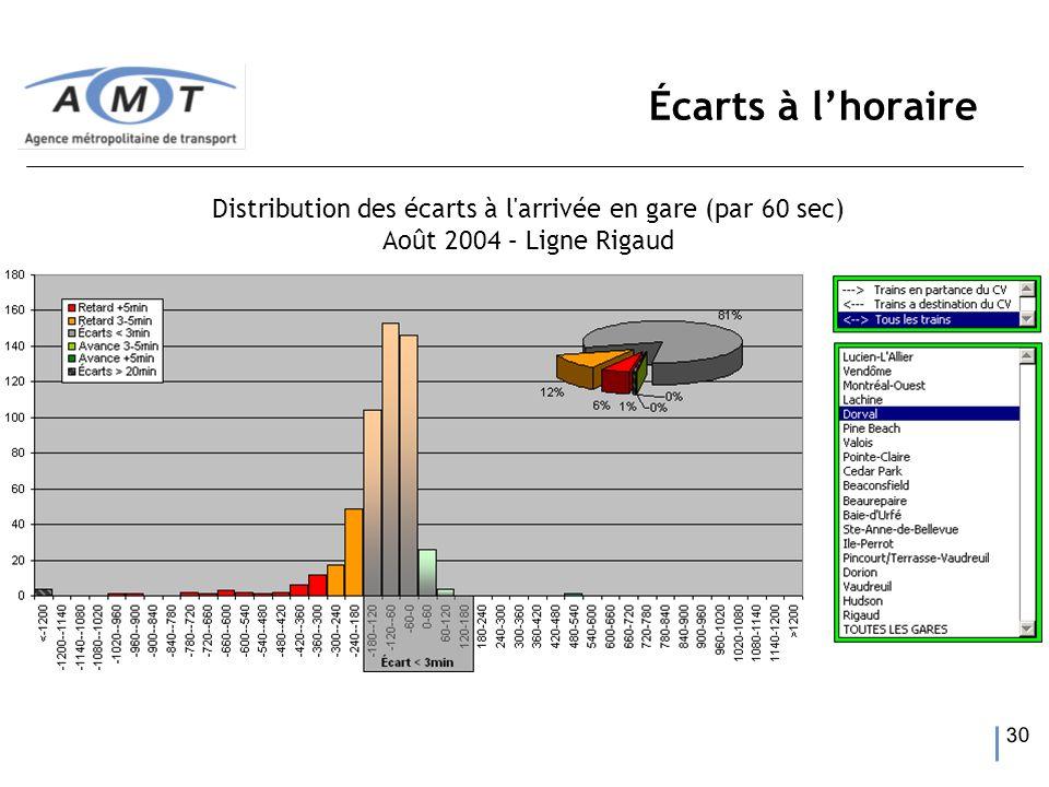 30 Écarts à lhoraire Distribution des écarts à l arrivée en gare (par 60 sec) Août 2004 – Ligne Rigaud