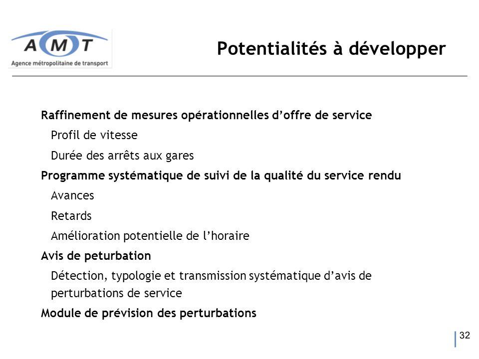 32 Potentialités à développer Raffinement de mesures opérationnelles doffre de service Profil de vitesse Durée des arrêts aux gares Programme systémat