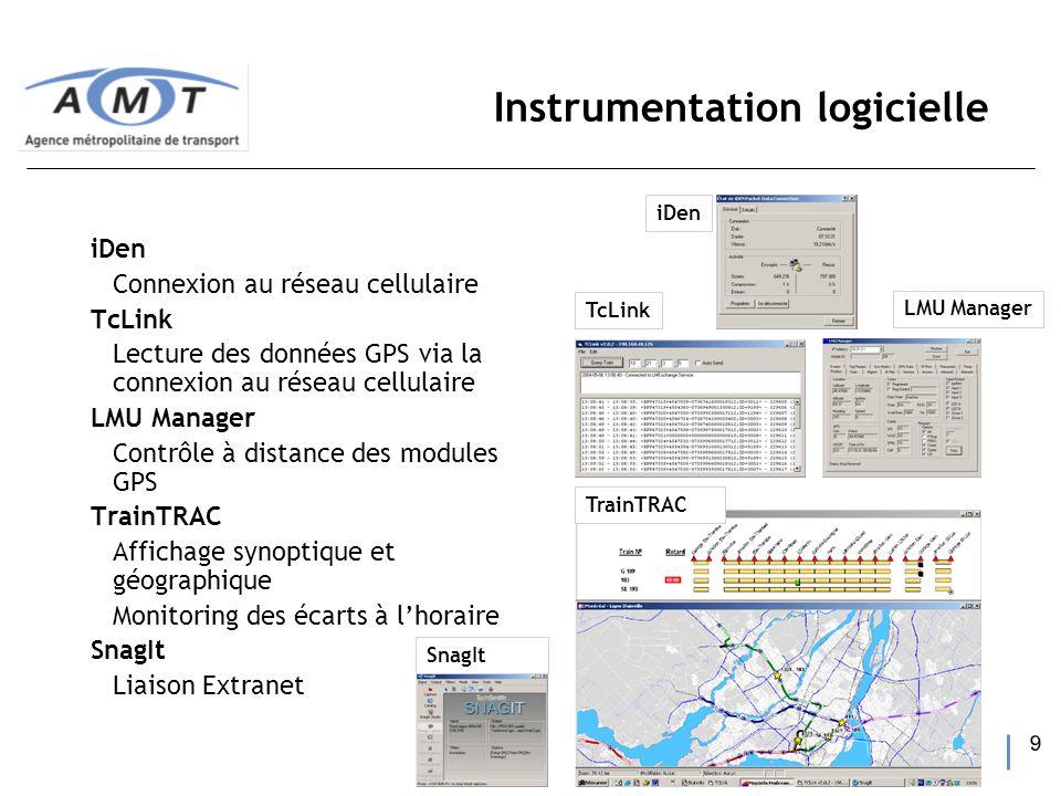 9 Instrumentation logicielle iDen Connexion au réseau cellulaire TcLink Lecture des données GPS via la connexion au réseau cellulaire LMU Manager Cont
