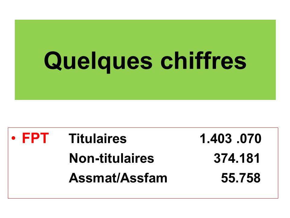 Quelques chiffres FPT Titulaires 1.403.070 Non-titulaires 374.181 Assmat/Assfam 55.758