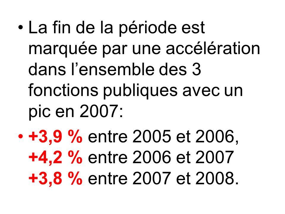 La fin de la période est marquée par une accélération dans lensemble des 3 fonctions publiques avec un pic en 2007: +3,9 % entre 2005 et 2006, +4,2 % entre 2006 et 2007 +3,8 % entre 2007 et 2008.