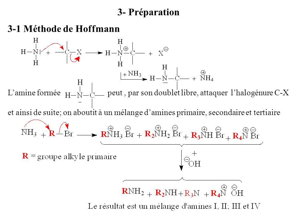3- Préparation 3-1 Méthode de Hoffmann Lamine formée peut, par son doublet libre, attaquer lhalogénure C-X et ainsi de suite; on aboutit à un mélange