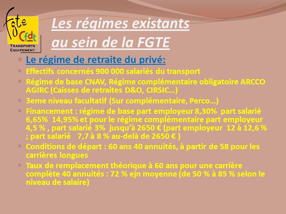 Les régimes existants au sein de la FGTE Le régime de retraite du privé: Effectifs concernés 900 000 salariés du transport Régime de base CNAV, Régime