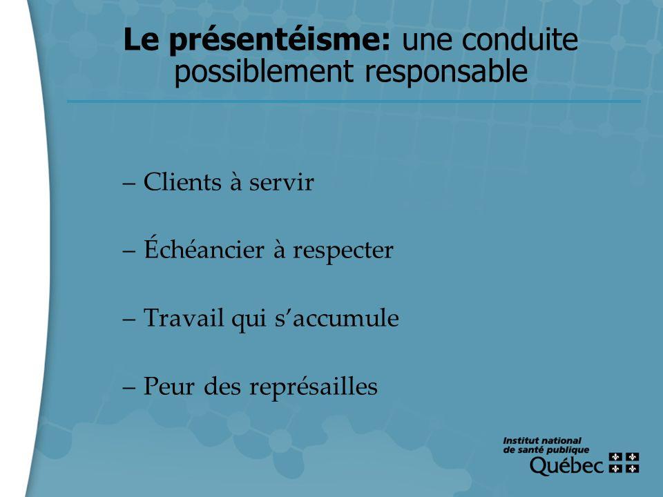 10 Le présentéisme: une conduite possiblement responsable –Clients à servir –Échéancier à respecter –Travail qui saccumule –Peur des représailles