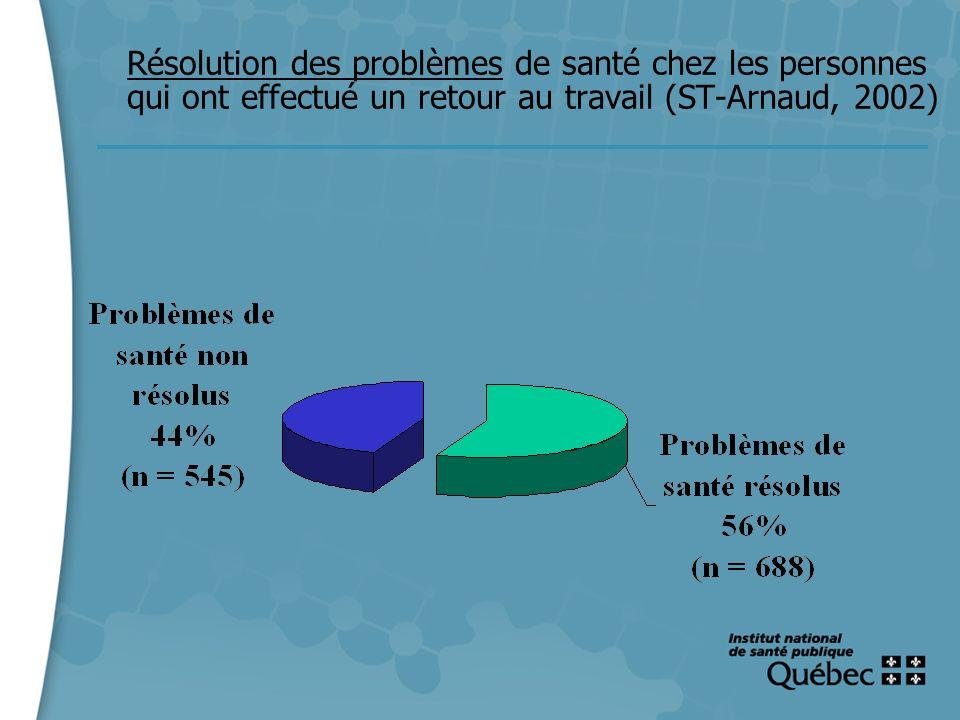 11 Résolution des problèmes de santé chez les personnes qui ont effectué un retour au travail (ST-Arnaud, 2002)