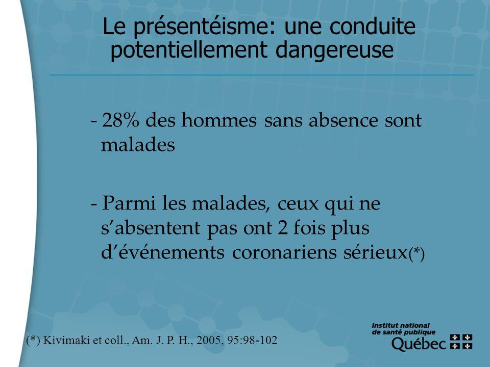 12 Le présentéisme: une conduite potentiellement dangereuse - 28% des hommes sans absence sont malades - Parmi les malades, ceux qui ne sabsentent pas