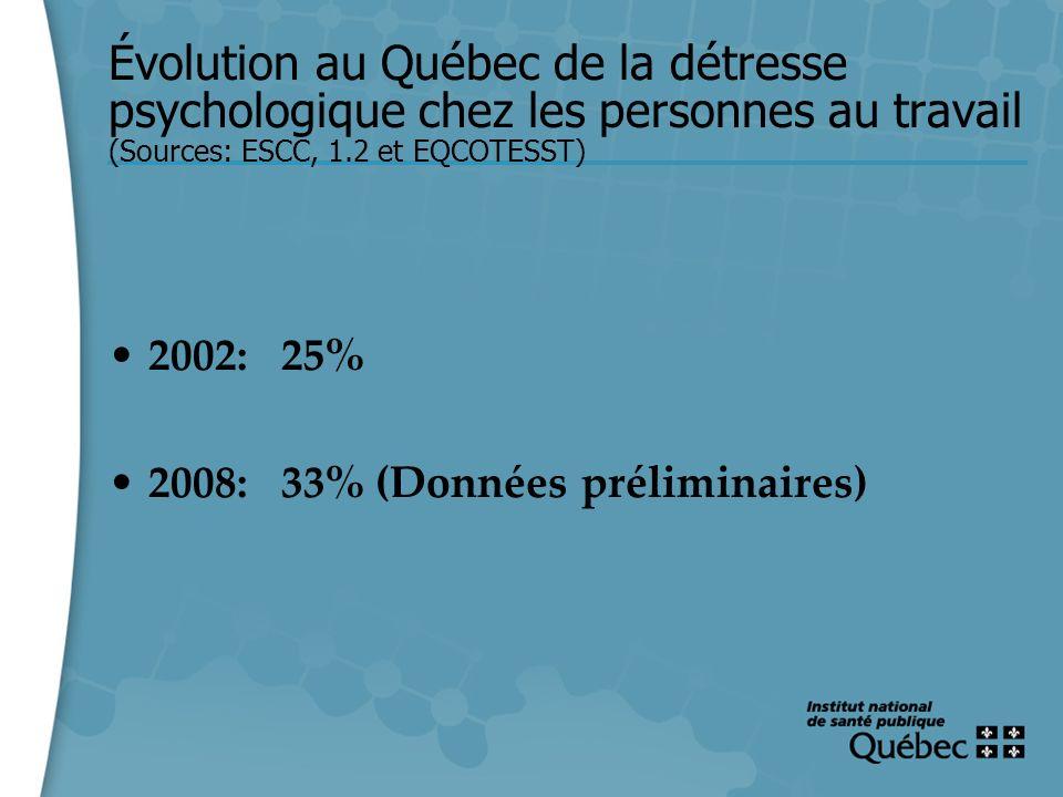 14 Évolution au Québec de la détresse psychologique chez les personnes au travail (Sources: ESCC, 1.2 et EQCOTESST) 2002: 25% 2008: 33% (Données préli