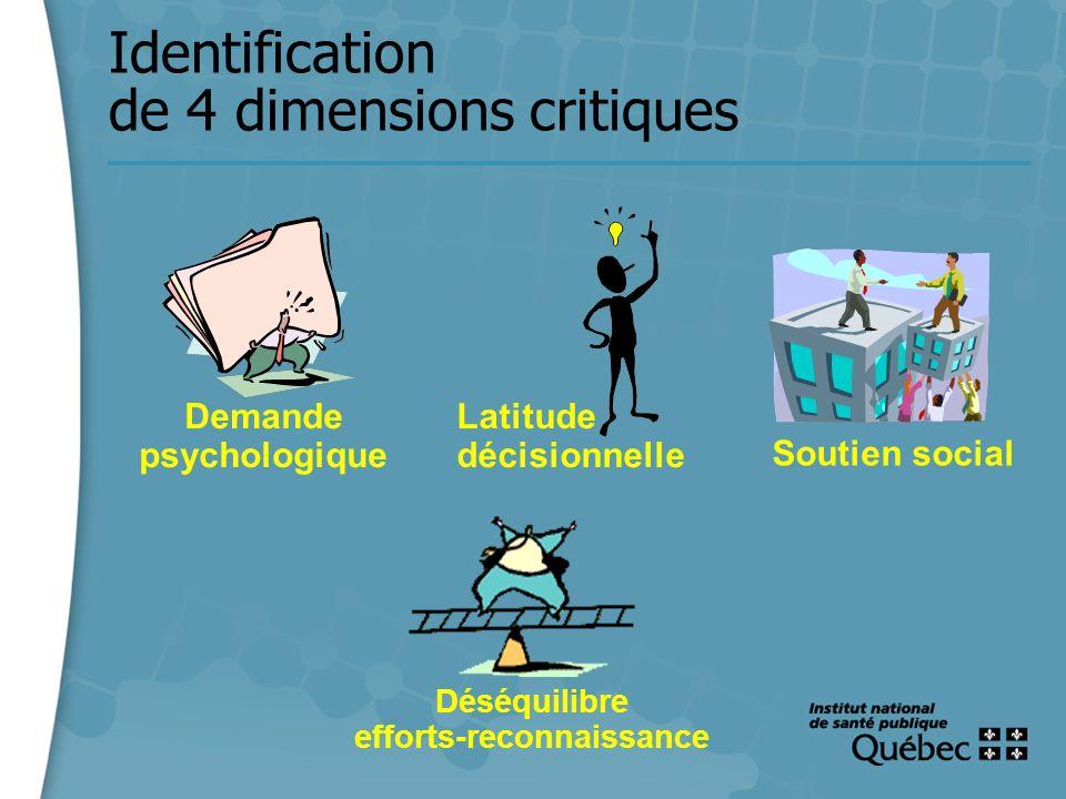 15 Identification de 4 dimensions critiques Demande psychologique Latitude décisionnelle Soutien social Déséquilibre efforts-reconnaissance