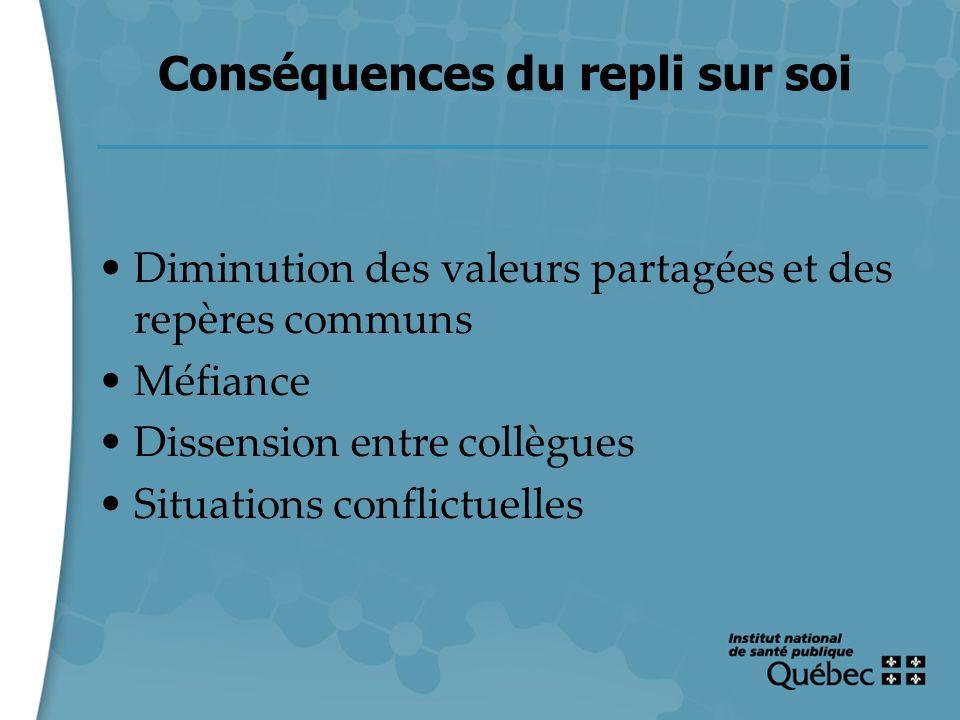 19 Conséquences du repli sur soi Diminution des valeurs partagées et des repères communs Méfiance Dissension entre collègues Situations conflictuelles