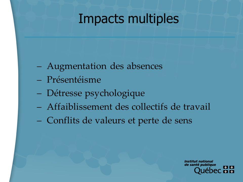 2 Impacts multiples – Augmentation des absences – Présentéisme – Détresse psychologique – Affaiblissement des collectifs de travail – Conflits de vale
