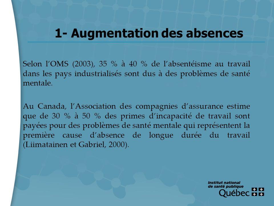 3 1- Augmentation des absences Selon lOMS (2003), 35 % à 40 % de labsentéisme au travail dans les pays industrialisés sont dus à des problèmes de sant