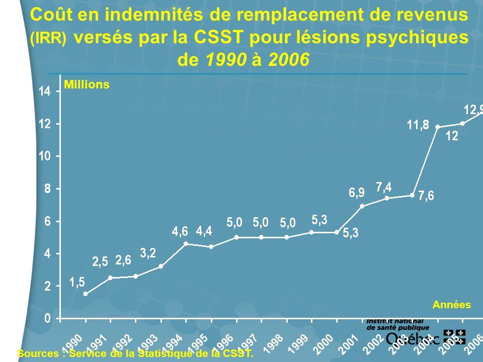 4 Coût en indemnités de remplacement de revenus (IRR) versés par la CSST pour lésions psychiques de 1990 à 2006 Années Millions Sources : Service de l