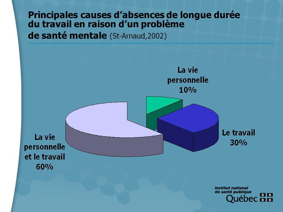 6 Principales causes dabsences de longue durée du travail en raison dun problème de santé mentale (St-Arnaud,2002)