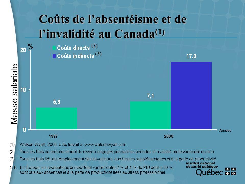 7 Coûts de labsentéisme et de linvalidité au Canada (1) (1)Watson Wyatt, 2000, « Au travail », www.watsonwyatt.com. (2)Tous les frais de remplacement