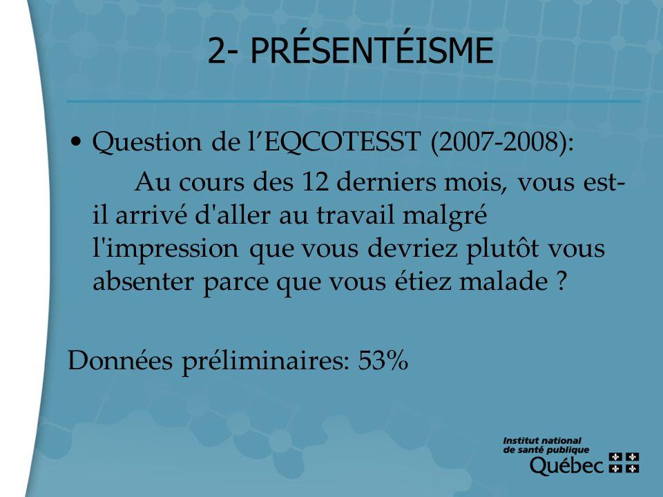 9 2- PRÉSENTÉISME Question de lEQCOTESST (2007-2008): Au cours des 12 derniers mois, vous est- il arrivé d'aller au travail malgré l'impression que vo