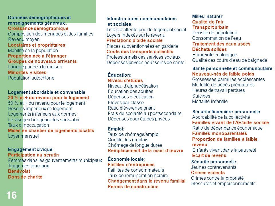 16 Données démographiques et renseignements généraux : Croissance démographique Composition des ménages et des familles Revenu moyen Locataires et pro