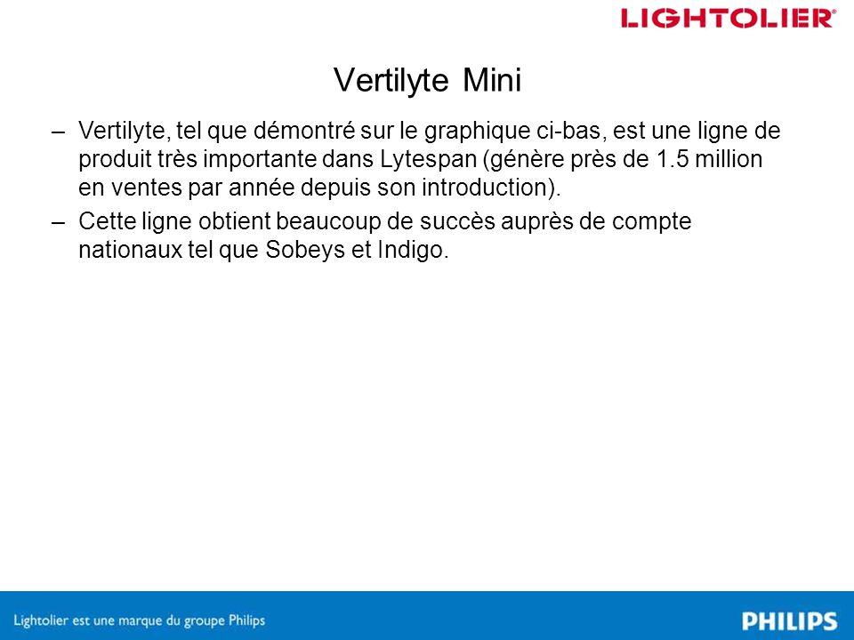 Vertilyte Mini –Vertilyte, tel que démontré sur le graphique ci-bas, est une ligne de produit très importante dans Lytespan (génère près de 1.5 million en ventes par année depuis son introduction).