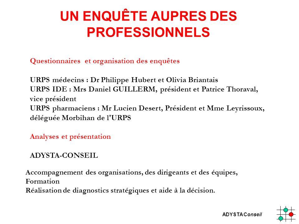 ADYSTA Conseil UN ENQUÊTE AUPRES DES PROFESSIONNELS Questionnaires et organisation des enquêtes URPS médecins : Dr Philippe Hubert et Olivia Briantais