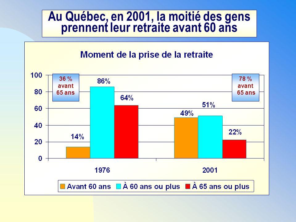 Au Québec, en 2001, la moitié des gens prennent leur retraite avant 60 ans 36 % avant 65 ans 78 % avant 65 ans