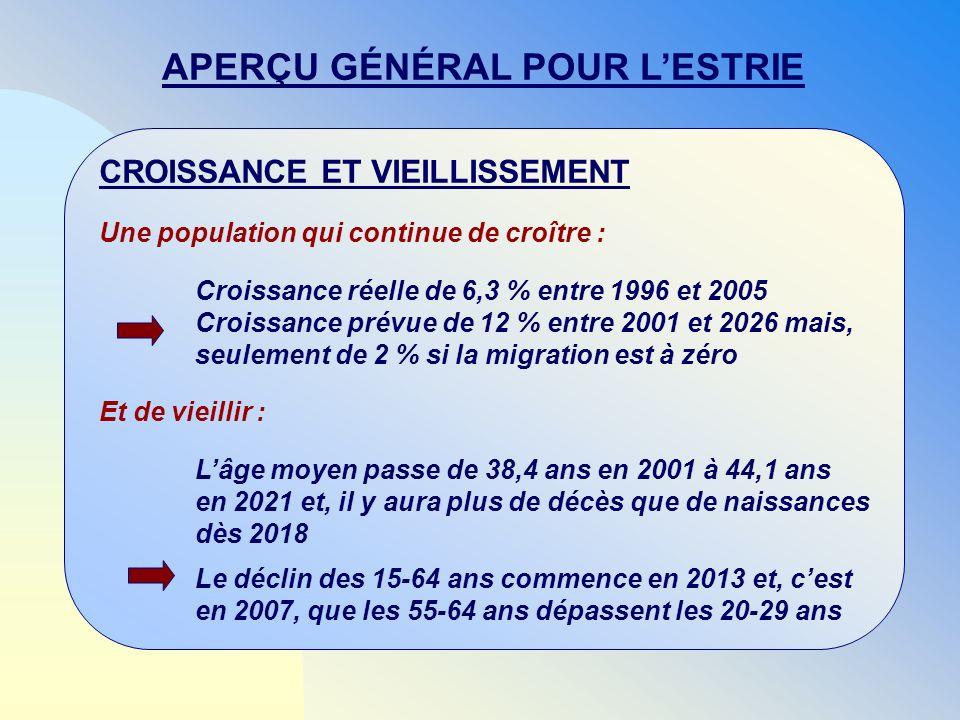 CROISSANCE ET VIEILLISSEMENT Une population qui continue de croître : Croissance réelle de 6,3 % entre 1996 et 2005 Croissance prévue de 12 % entre 20