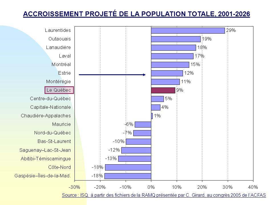 ACCROISSEMENT PROJETÉ DE LA POPULATION TOTALE, 2001-2026 Source : ISQ, à partir des fichiers de la RAMQ présentée par C. Girard, au congrès 2005 de lA