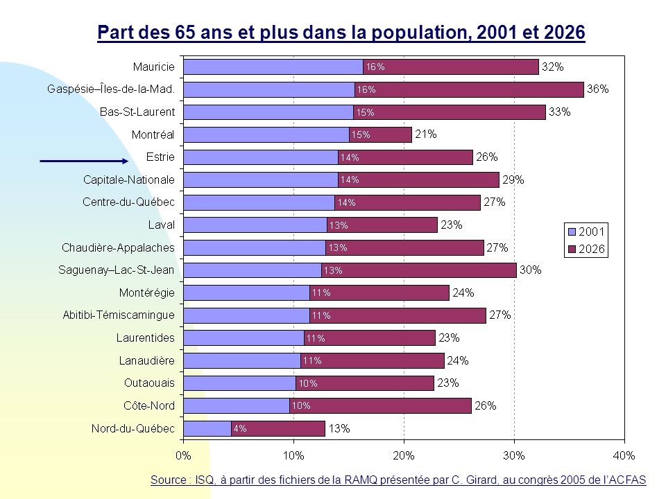 Part des 65 ans et plus dans la population, 2001 et 2026 Source : ISQ, à partir des fichiers de la RAMQ présentée par C. Girard, au congrès 2005 de lA