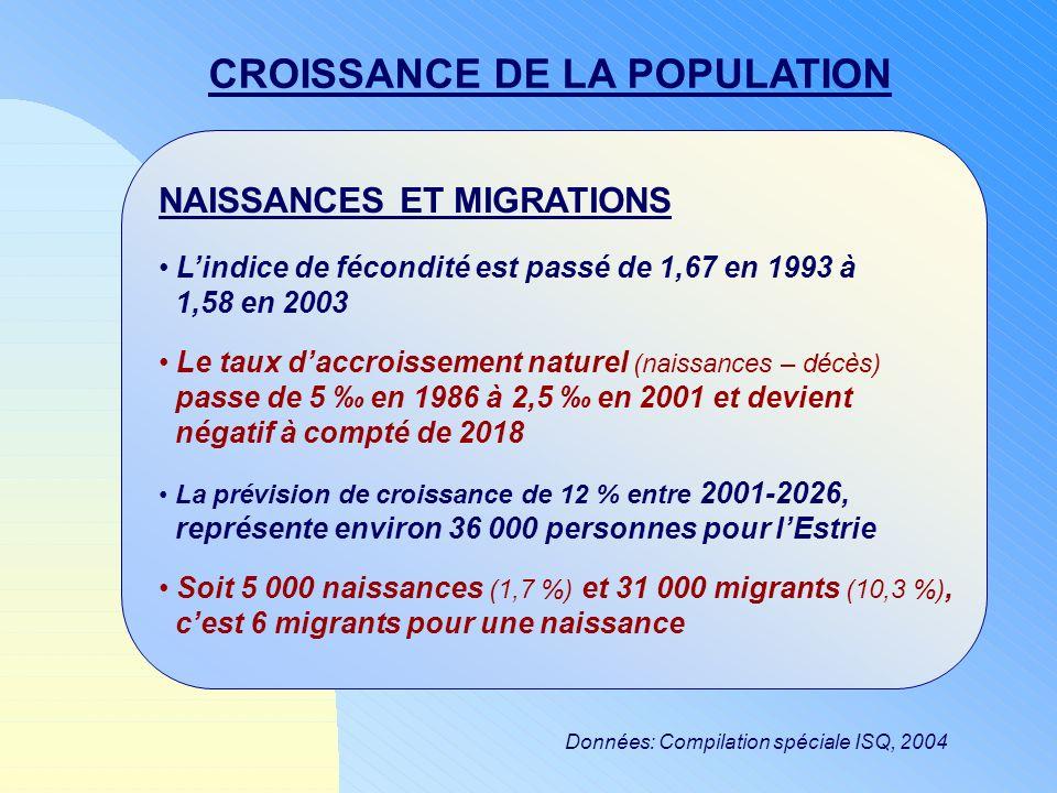 Données: Compilation spéciale ISQ, 2004 CROISSANCE DE LA POPULATION NAISSANCES ET MIGRATIONS Lindice de fécondité est passé de 1,67 en 1993 à 1,58 en
