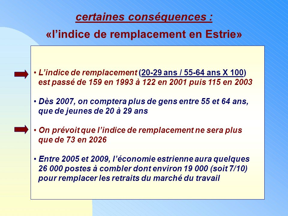 certaines conséquences : «lindice de remplacement en Estrie» Lindice de remplacement (20-29 ans / 55-64 ans X 100) est passé de 159 en 1993 à 122 en 2