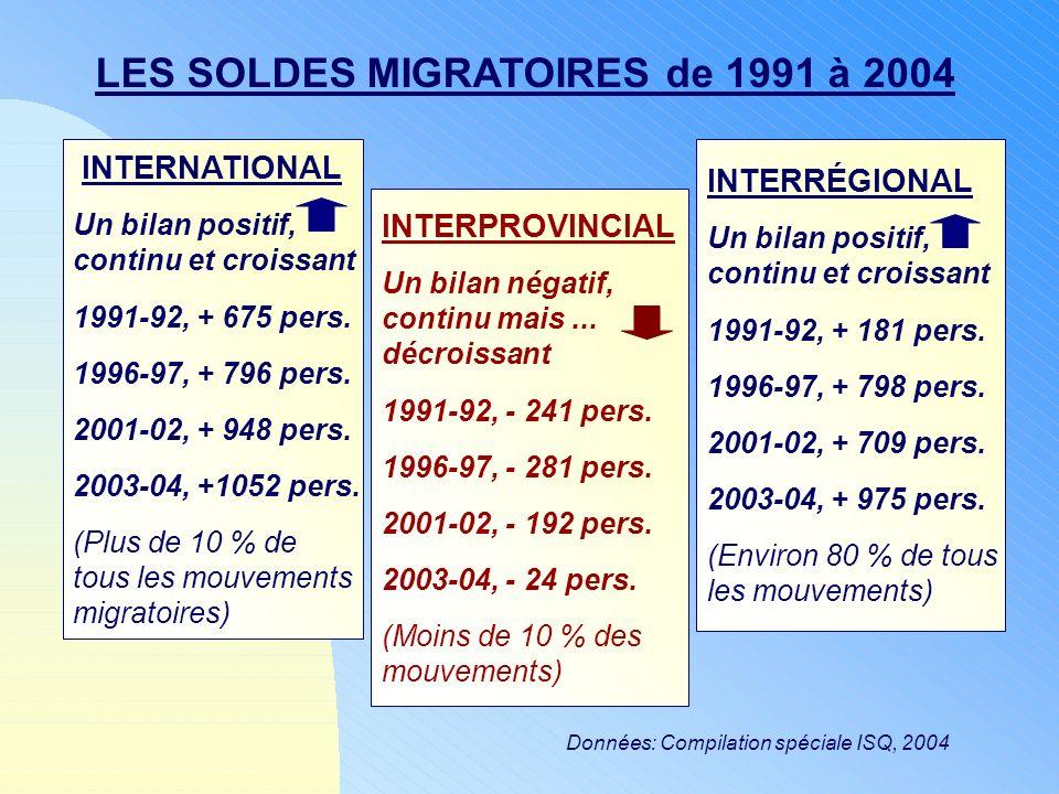 Données: Compilation spéciale ISQ, 2004 LES SOLDES MIGRATOIRES de 1991 à 2004 INTERNATIONAL Un bilan positif, continu et croissant 1991-92, + 675 pers