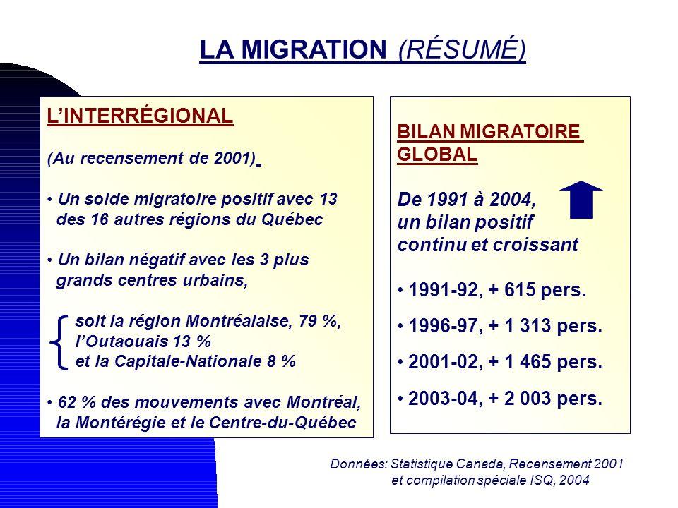 LA MIGRATION (RÉSUMÉ) LINTERRÉGIONAL (Au recensement de 2001) Un solde migratoire positif avec 13 des 16 autres régions du Québec Un bilan négatif ave