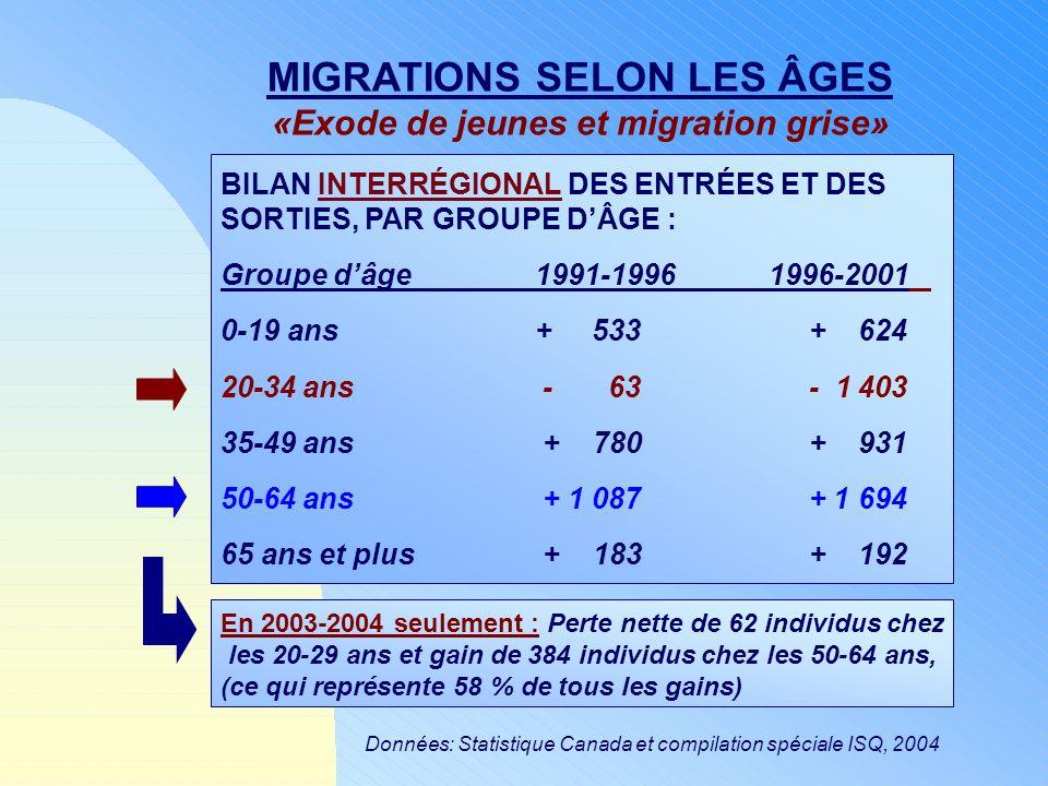 Données: Statistique Canada et compilation spéciale ISQ, 2004 MIGRATIONS SELON LES ÂGES «Exode de jeunes et migration grise» BILAN INTERRÉGIONAL DES E