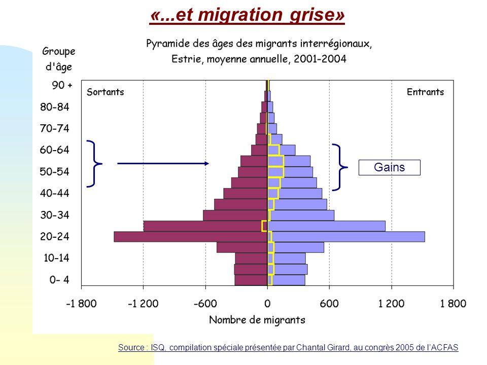 Source : ISQ, compilation spéciale présentée par Chantal Girard, au congrès 2005 de lACFAS Gains «...et migration grise»