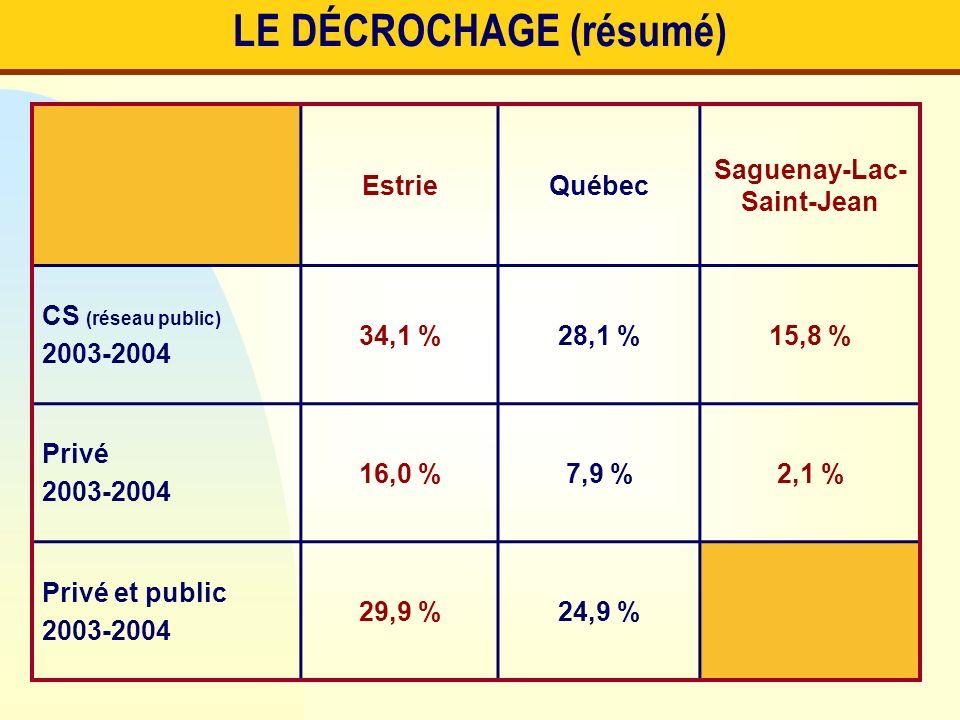 LE DÉCROCHAGE (résumé) EstrieQuébec Saguenay-Lac- Saint-Jean CS (réseau public) 2003-2004 34,1 %28,1 %15,8 % Privé 2003-2004 16,0 %7,9 %2,1 % Privé et