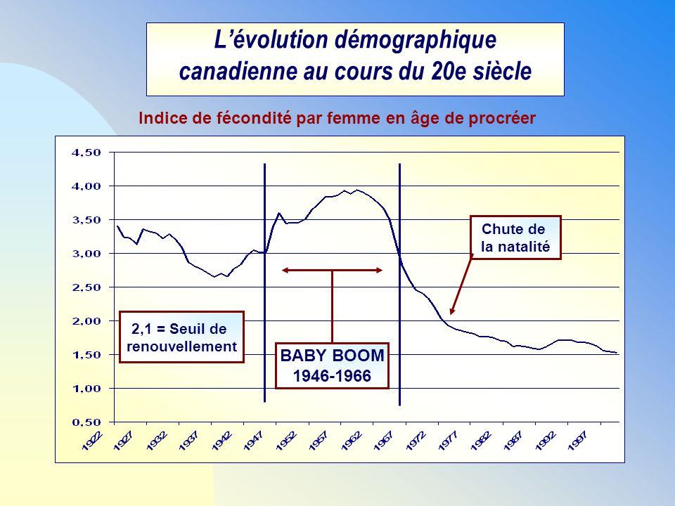 Lévolution démographique canadienne au cours du 20e siècle BABY BOOM 1946-1966 Indice de fécondité par femme en âge de procréer 2,1 = Seuil de renouve