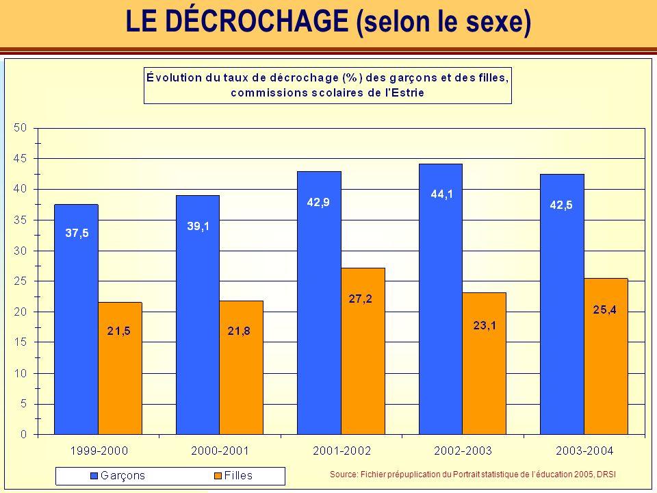 LE DÉCROCHAGE (selon le sexe) Source: Fichier prépuplication du Portrait statistique de léducation 2005, DRSI
