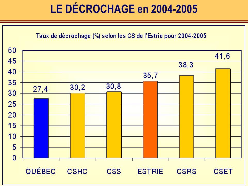 LE DÉCROCHAGE en 2004-2005