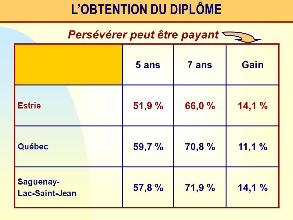 LOBTENTION DU DIPLÔME 5 ans7 ansGain Estrie 51,9 %66,0 %14,1 % Québec 59,7 %70,8 %11,1 % Saguenay- Lac-Saint-Jean 57,8 %71,9 %14,1 % Persévérer peut ê