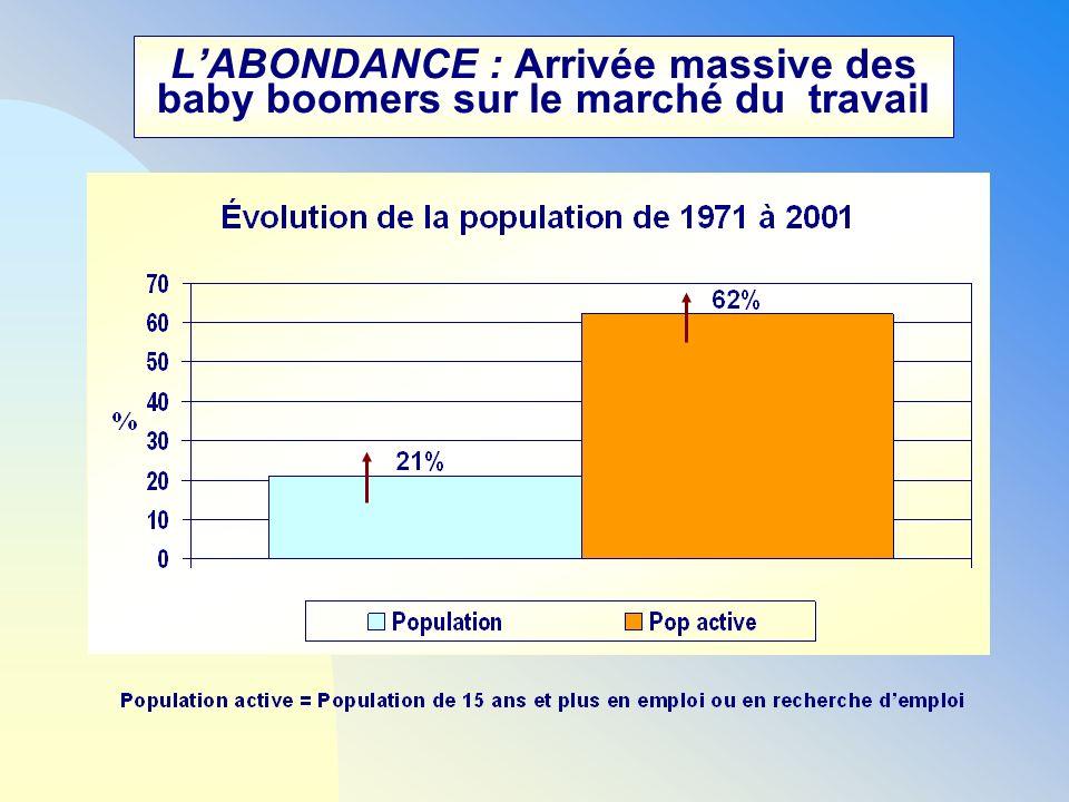 LABONDANCE : Arrivée massive des baby boomers sur le marché du travail