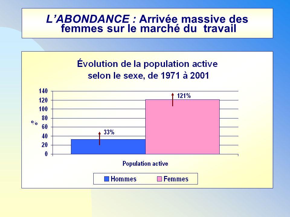 LABONDANCE : Arrivée massive des femmes sur le marché du travail