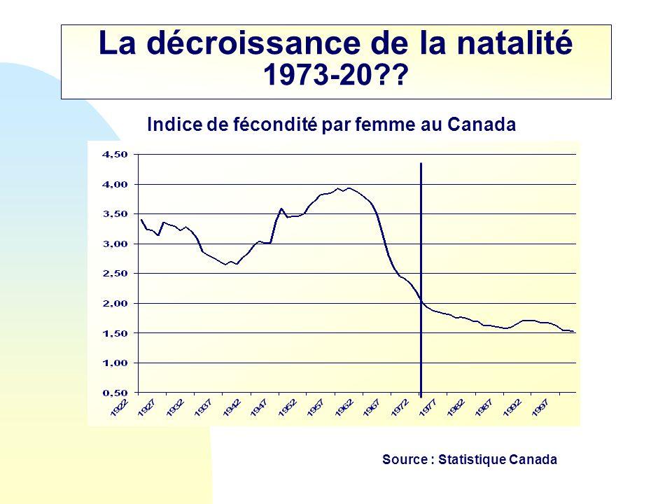 La décroissance de la natalité 1973-20?? Indice de fécondité par femme au Canada Source : Statistique Canada