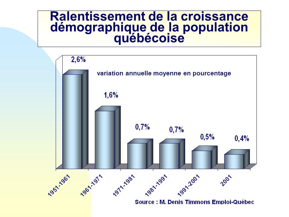 Ralentissement de la croissance démographique de la population québécoise variation annuelle moyenne en pourcentage