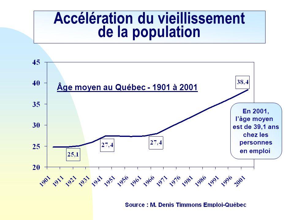 Âge moyen au Québec - 1901 à 2001 Accélération du vieillissement de la population En 2001, lâge moyen est de 39,1 ans chez les personnes en emploi
