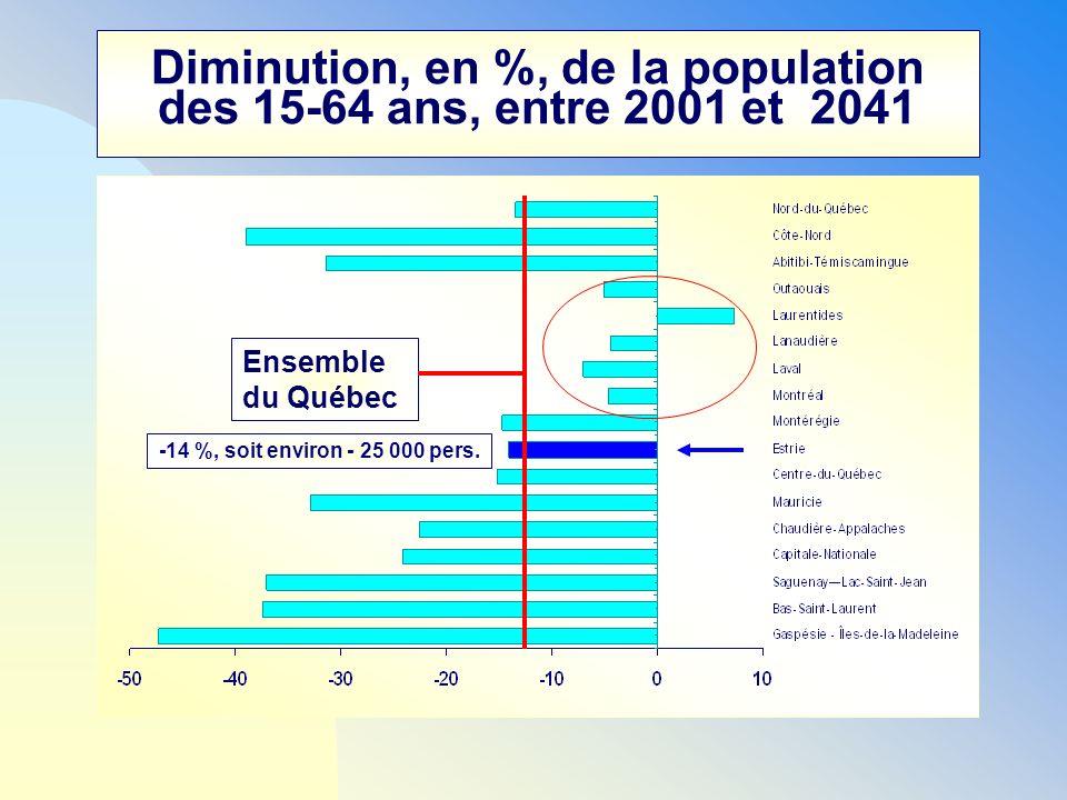Diminution, en %, de la population des 15-64 ans, entre 2001 et 2041 Ensemble du Québec -14 %, soit environ - 25 000 pers.