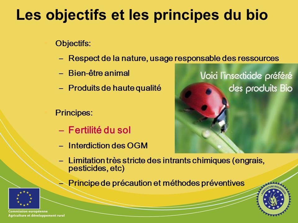 11 Les objectifs et les principes du bio Objectifs: –Respect de la nature, usage responsable des ressources –Bien-être animal –Produits de haute quali