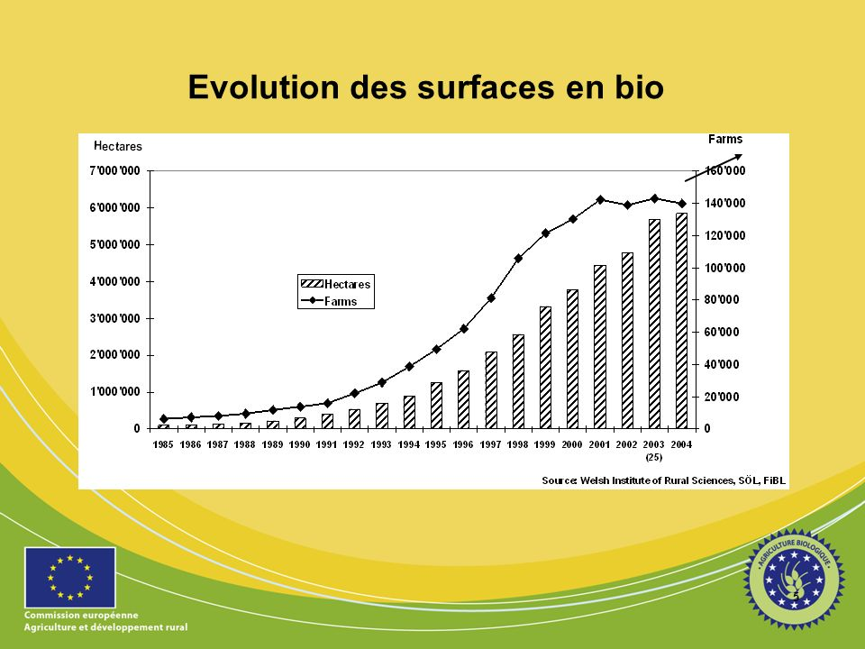 6 Le bio ~ 2 % du marché alimentaire Source: Agromilagro research, FiBL, Institute of Rural Sciences of Aberystwyth/ University Wales and ZMP in The World of Organic Agriculture.