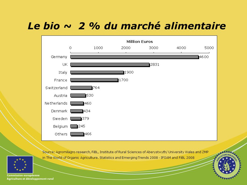 6 Le bio ~ 2 % du marché alimentaire Source: Agromilagro research, FiBL, Institute of Rural Sciences of Aberystwyth/ University Wales and ZMP in The W