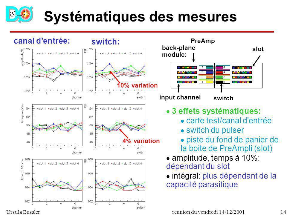 Ursula Bassler14reunion du vendredi 14/12/2001 Systématiques des mesures canal d'entrée: switch: PreAmp back-plane module: 64206420 75317531 input cha